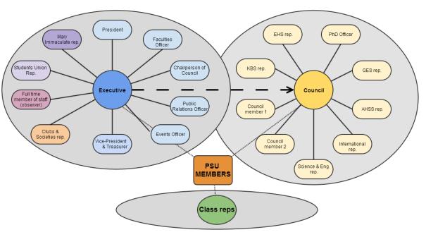 PSU Structure